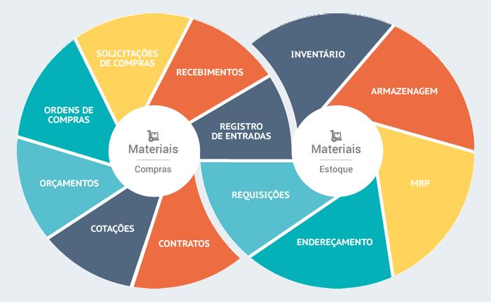 Infográfico Materiais - Gestão de Compras e Estoque