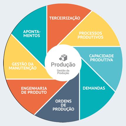 Infográfico Produção - Gestão da Produção