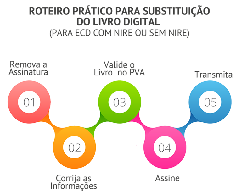 Registro Empresarial e Integração (DREI).