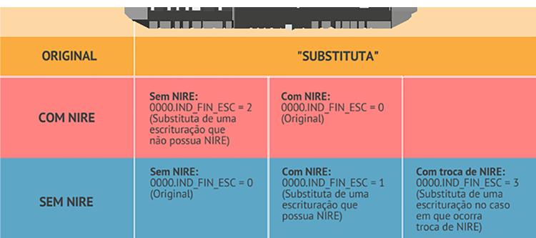 Nos casos previstos na Instrução Normativa