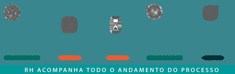 Gestão do Ponto otimiza processo para gestores e colaboradores: Etapas do Gestão do Ponto.