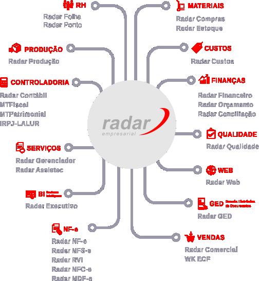 Inovar ASC - Soluções em ERP | ERP Sistema Radar Empresarial - Solução Inteligente para todas as áreas de sua empresa | ASC Sistemas e Computadores