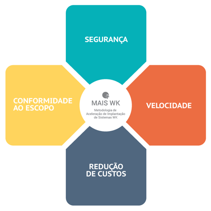 Infográfico MAIS WK - Metodologia de Aceleração de Implantação de Sistemas