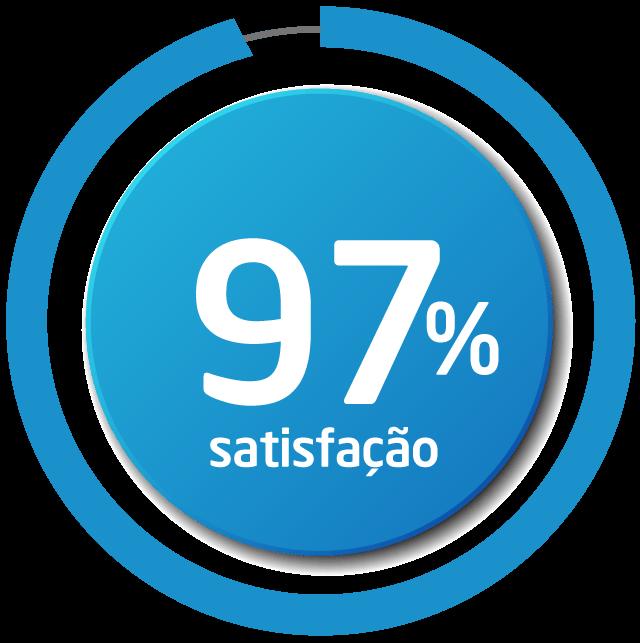 97% de satisfação